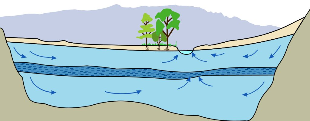 It's All About Groundwater; First Things First
